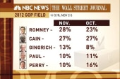 New poll shows Romney still at top of GOP...