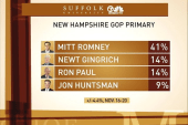 If Huntsman catches on in N.H., can he...