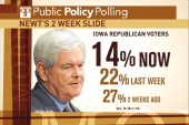 Gingrich drops eight points in Iowa … in...