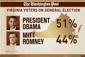 How will Virginia vote in November?
