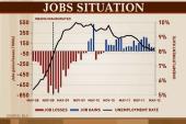 Rattner's charts on Jobs report, stocks...