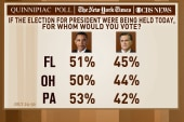 President Obama leads in Pa., Ohio, Fla....