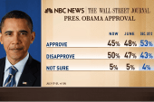 Congress, Obama approval ratings hit a low...