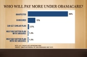 Who will pay more under Obamacare?