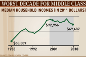 Middle class suffering 'worst decade,' Pew...