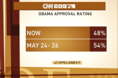 Obama's approval rating drops in new poll
