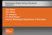 Mississippi schools say 28.4% of third...