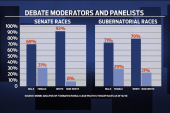 White Men Dominate as Midterm Moderators