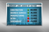 A new trend of lower job growth?