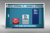 Top Lines: Obama, Congress & 'popularity'