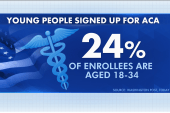 Critics pounce on ACA enrollment numbers
