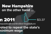 How New Hampshire stacks up in minimum wage