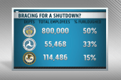 The impact of shutdown in federal furloughs