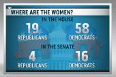 Report: Very few GOP women in Congress,...