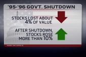 How gov shutdown could impact the markets