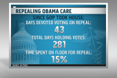 Voting to repeal health care … again?!