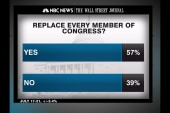 Poll: Congress has 83% disapproval rating