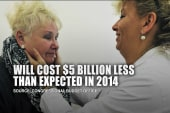 CBO projects ACA will cost $5 billion less
