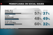 Pennsylvania shifts to left on social issues