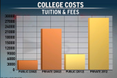 Deep Dive: As college tuition increases,...