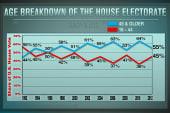 Midterm math: Does the GOP have an advantage?