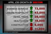 Krueger: Jobs numbers show 'resilience' of...