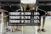 Could voter turnout hurt Dems in 2014?