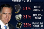 Can Romney win the South?