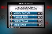 DC mayor's race in dead heat