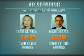 Is too much being spent on political ads?