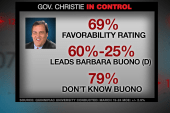 Will Chris Christie easily win re-election?