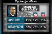 Obama's legislative agenda stalls