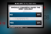 Congress to debate debt ceiling