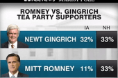 NBC/Marist poll: Gingrich gains speed