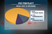 Should student athletes get paid?