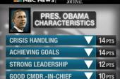 President Obama's approval sinks as Rick...