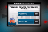 Poll: GOP negative rating reaches 53%