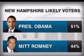 Polls: Romney doesn't lead in the...