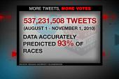 Can tweets predict political races?