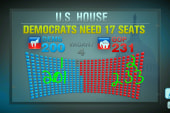Midterm management: more Dems willing to run?