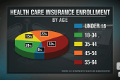 Health care enrollment grows