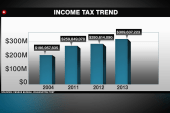 State revenues from income taxes growing