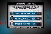 McAuliffe takes lead in Virginia race