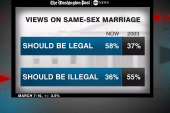Supreme Court will hear arguments on DOMA,...
