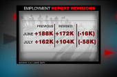 Analyst: August jobs numbers a ...