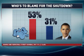 Republicans suffering in shutdown