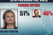 Poll shows Florida Gov Jeb Bush trailing...
