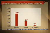 Weighing the death penalty in three major...