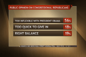 Poll: 56% say GOP is too inflexible with...
