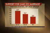 The future of gay marriage in one poll